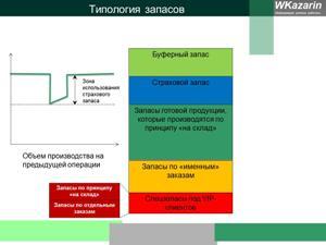 Страховой запас в структуре запасов