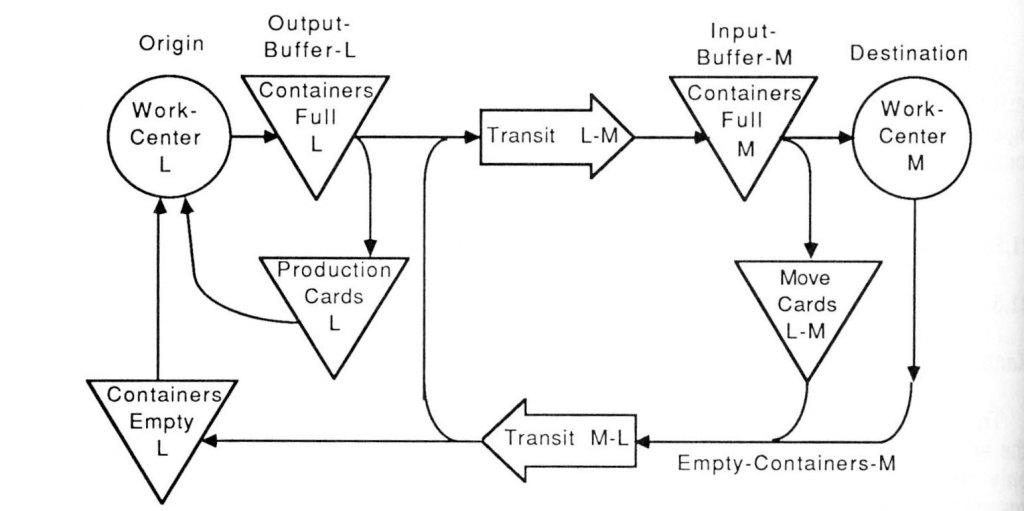 дополнил диаграмму потока