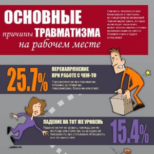 Infographic_Workplace-Injuries_72dpi_rus_small
