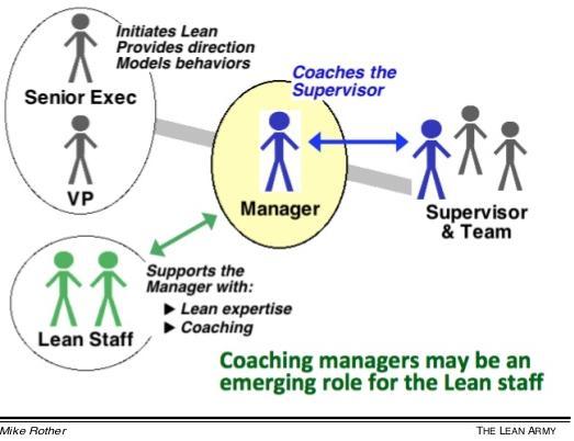 Кто является клиентом для сотрудников, внедряющих бережливое производство?