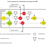 Теория ограничений и производство окон ПВХ