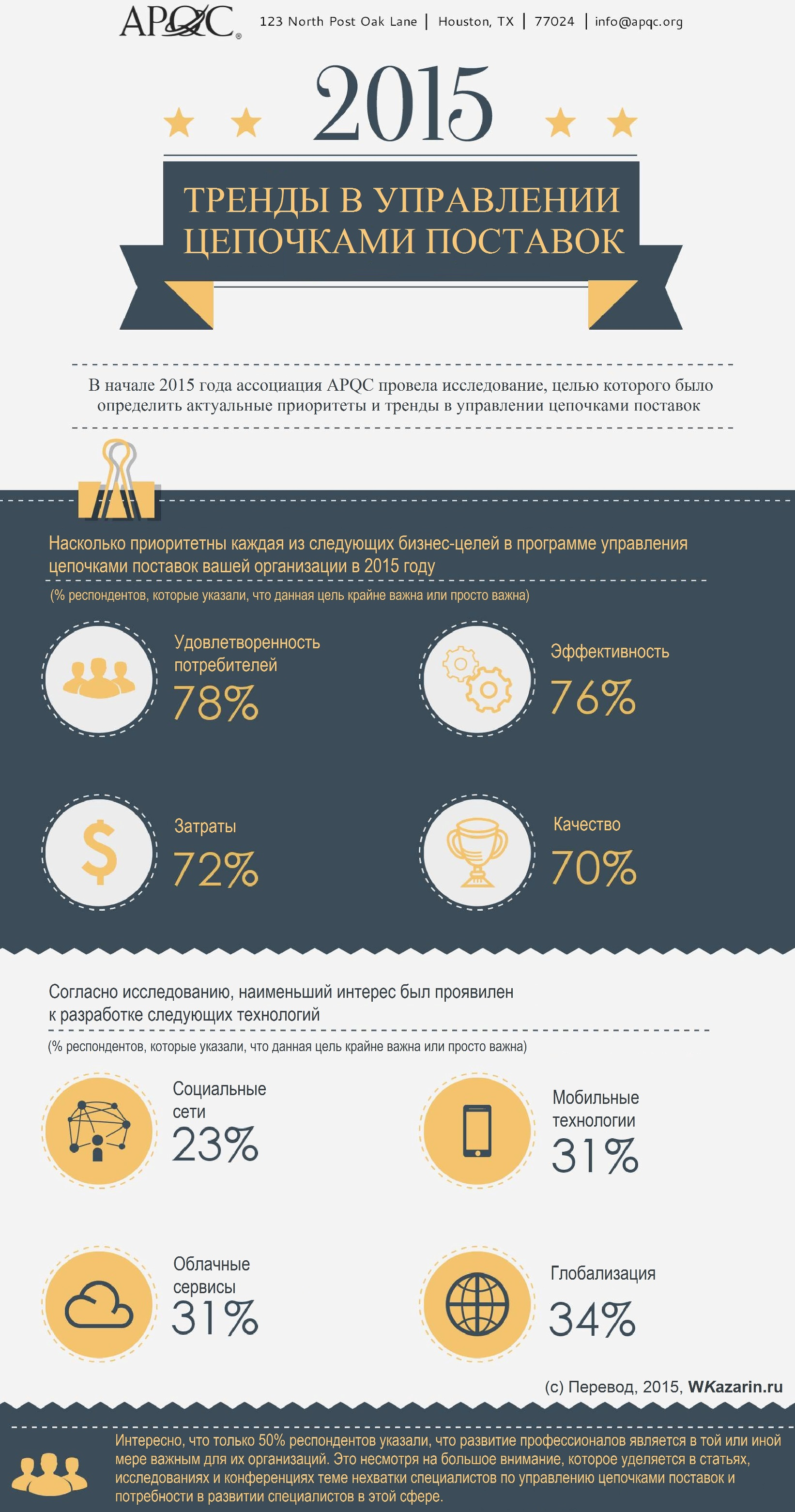 Тренды в управлении цепочками поставок 2015 года