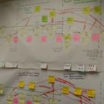 12 обычных ошибок при картировании потока создания ценности
