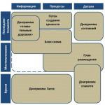 Визуализируйте вашу систему  — Обзор используемых в производстве диаграмм