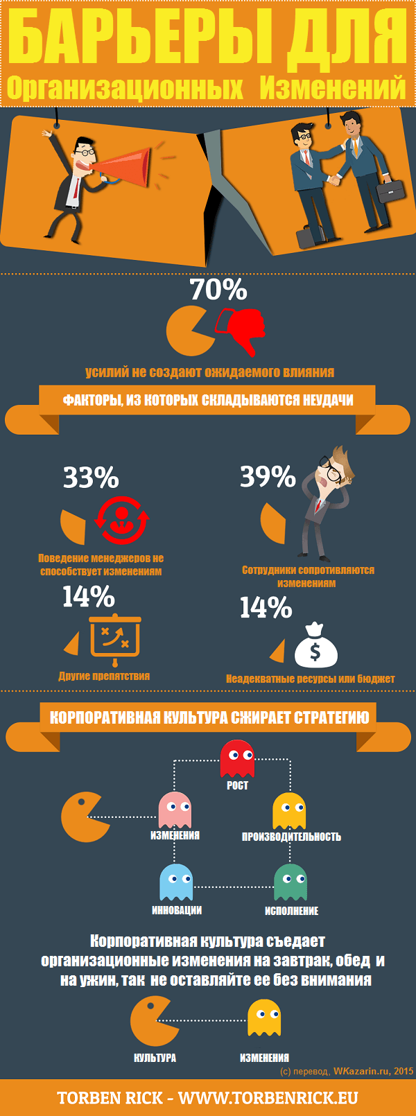 Infographic-Barriers-to-organizational-change-rus