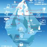 Айсберг, который топит организационные изменения