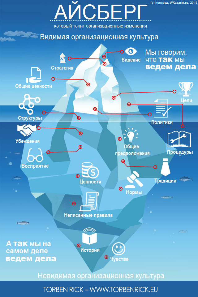 The-iceberg-that-sinks-organizational-change-rus2