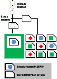 CONWIP-система