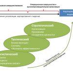 Модель зрелости операционного совершенства