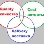Что такое QCD и QCDMS (QCDSM)