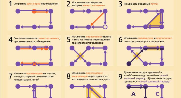 Диаграмма спагетти: как оптимизировать маршрут