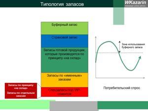 Буферный запас в структуре запасов