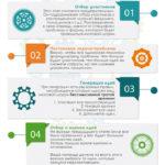 Инфографика про мозговой штурм